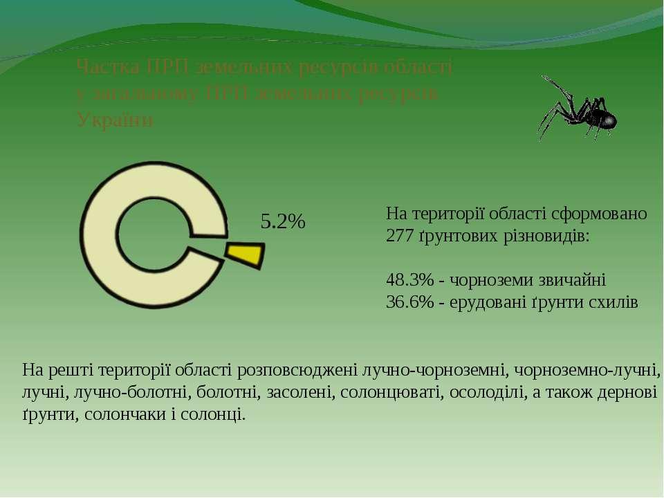 Частка ПРП земельних ресурсів області у загальному ПРП земельних ресурсів Укр...