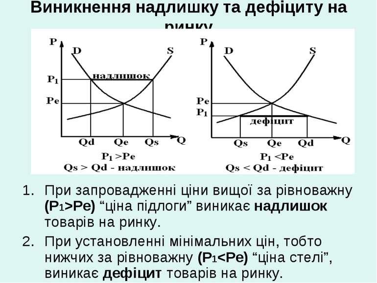 Виникнення надлишку та дефіциту на ринку При запровадженні ціни вищої за рівн...
