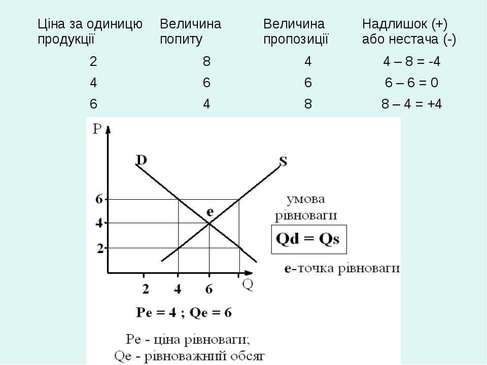 Ціна за одиницю продукції Величина попиту Величина пропозиції Надлишок (+) аб...