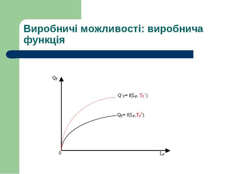 Виробничі можливості: виробнича функція