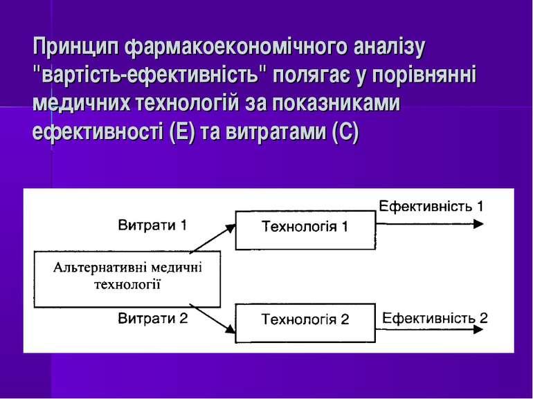 """Принцип фармакоекономічного аналізу """"вартість-ефективність"""" полягає у порівня..."""