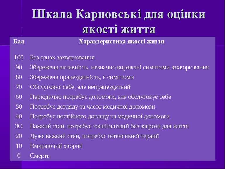 Шкала Карновські для оцінки якості життя Бал Характеристика якості життя 100 ...