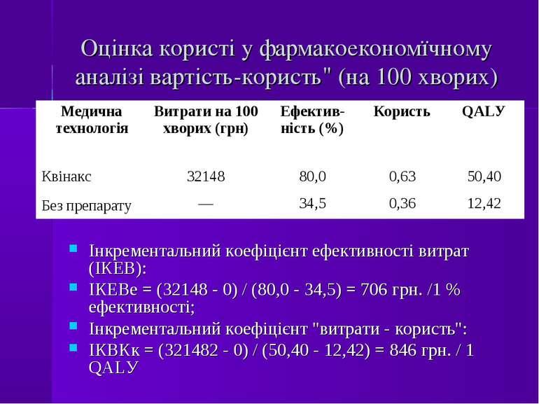 """Оцінка користі у фармакоекономїчному аналізі вартість-користь"""" (на 100 хворих..."""