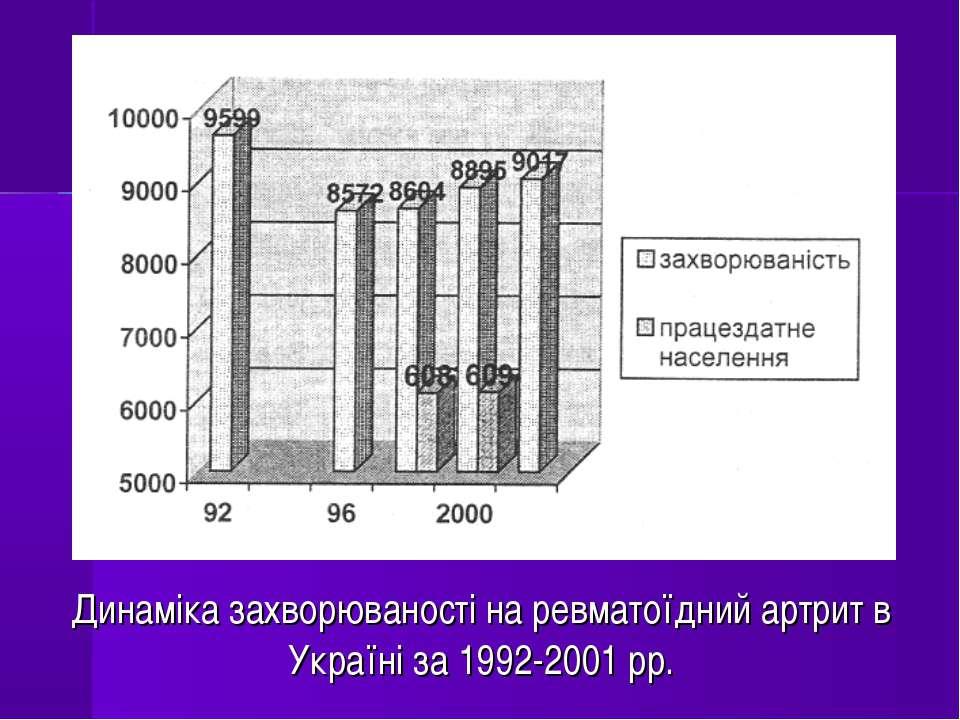 Динаміка захворюваності на ревматоїдний артрит в Україні за 1992-2001 pp.