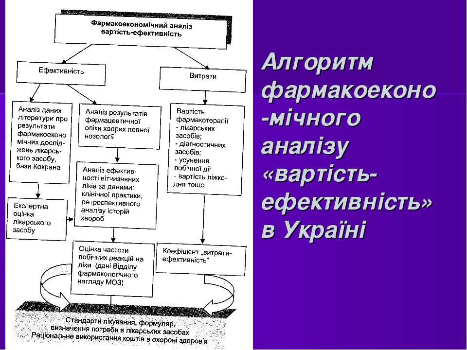 Алгоритм фармакоеконо-мічного аналізу «вартість-ефективність» в Україні