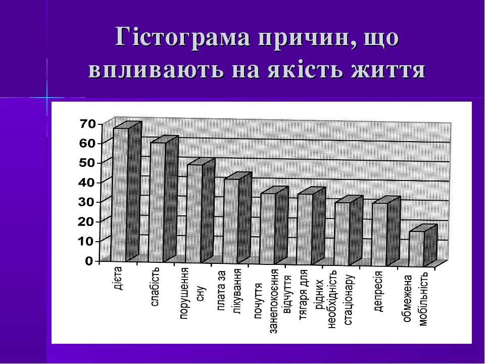Гістограма причин, що впливають на якість життя