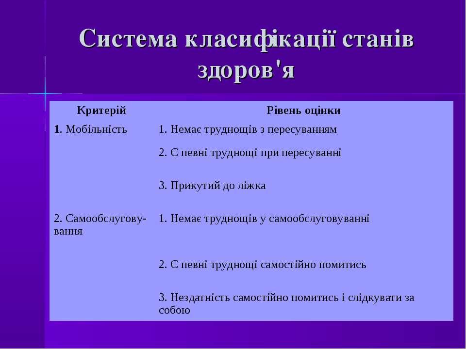 Система класифікації станів здоров'я Критерій Рівень оцінки 1. Мобільність 1....
