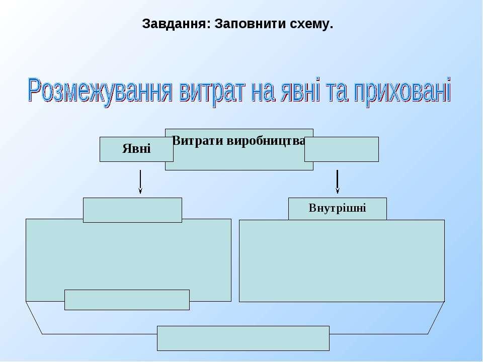 Витрати виробництва Явні Внутрішні Завдання: Заповнити схему.