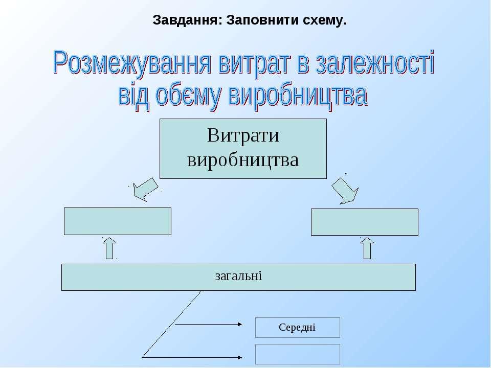 Витрати виробництва загальні Середні Завдання: Заповнити схему.