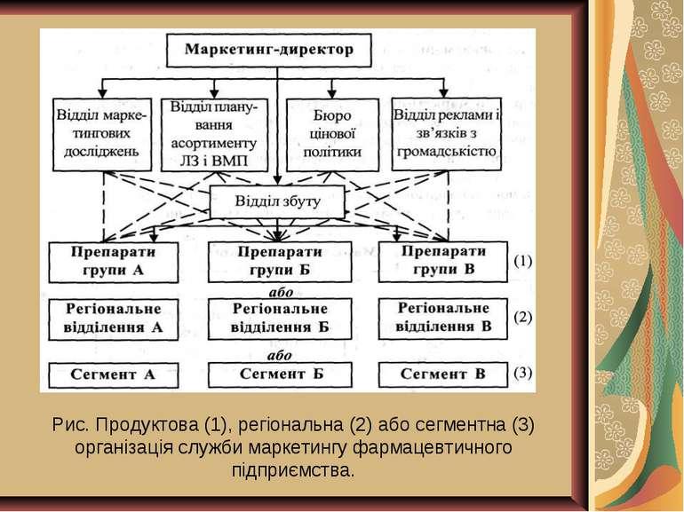 Рис. Продуктова (1), регіональна (2) або сегментна (3) організація служби мар...