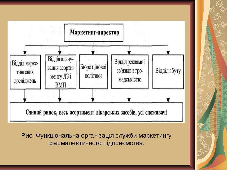 Рис. Функціональна організація служби маркетингу фармацевтичного підприємства.