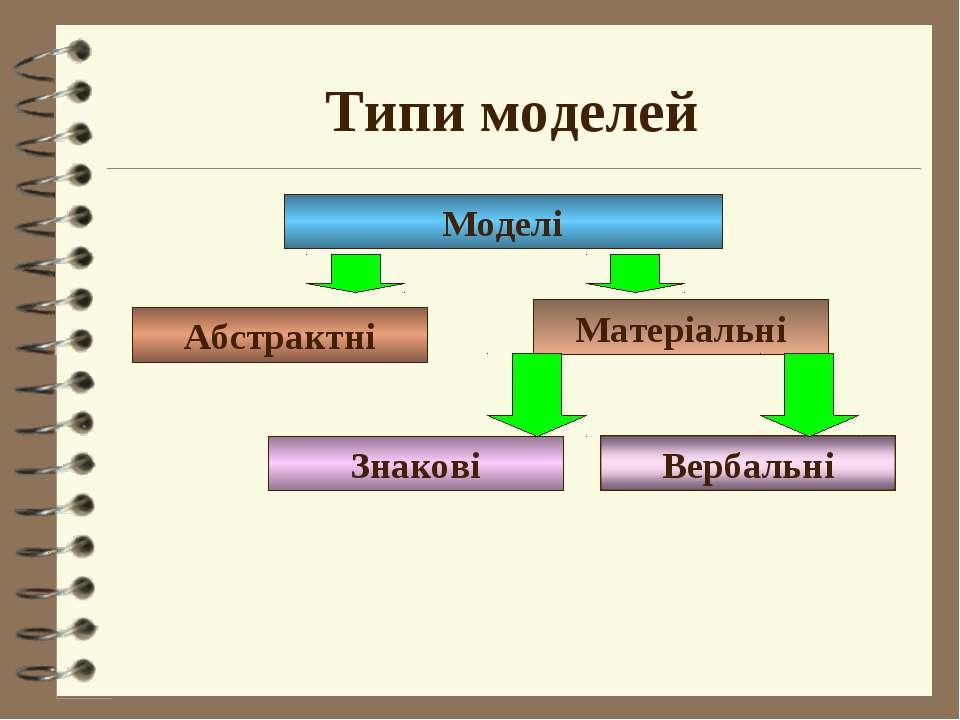 Типи моделей Моделі Абстрактні Матеріальні Знакові