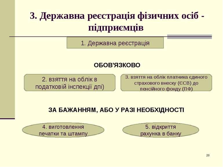 * 3. Державна реєстрація фізичних осіб - підприємців ОБОВ'ЯЗКОВО ЗА БАЖАННЯМ,...