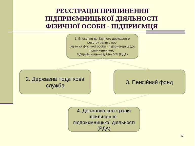 РЕЄСТРАЦІЯ ПРИПИНЕННЯ ПІДПРИЄМНИЦЬКОЇ ДІЯЛЬНОСТІ ФІЗИЧНОЇ ОСОБИ - ПІДПРИЄМЦЯ ...