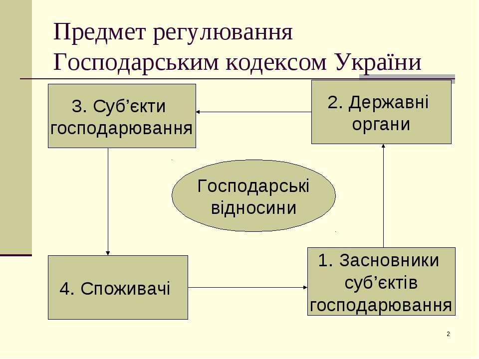 * Предмет регулювання Господарським кодексом України Господарські відносини 3...