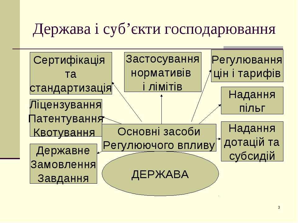 * Держава і суб'єкти господарювання ДЕРЖАВА Державне Замовлення Завдання Регу...