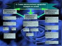 4. Схема технологічної переробки товарів на складі Надходження товарів Зберіг...