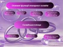 Основні функції товарних складів Накопичення запасів товарів Зберігання товар...