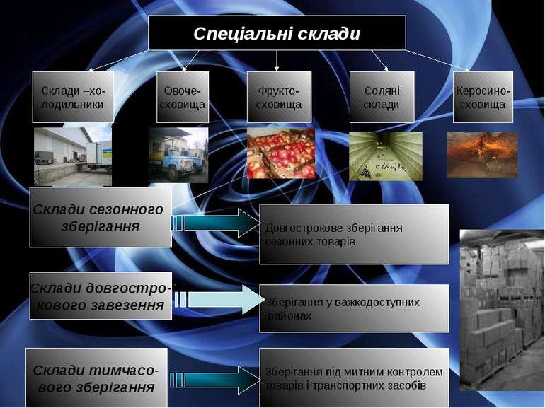Спеціальні склади Склади –хо- лодильники Овоче- сховища Фрукто- сховища Солян...