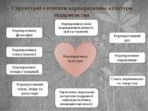 Структурні елементи корпоративної культури підприємства Корпоративна культура...