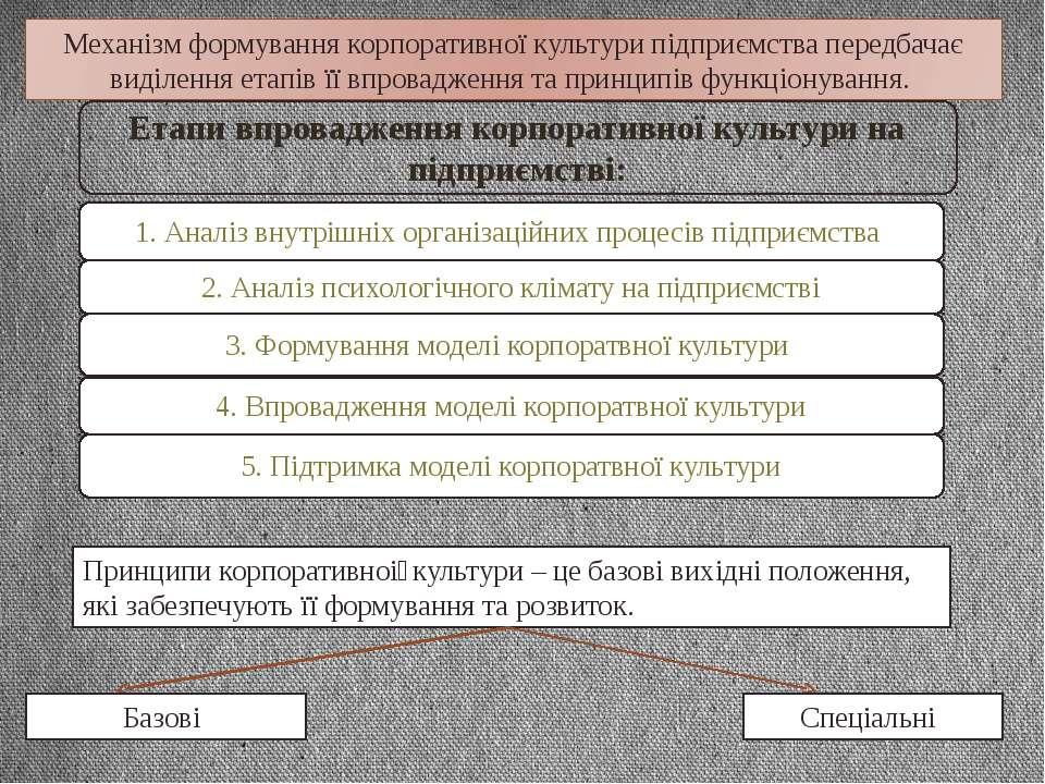 Етапи впровадження корпоративної культури на підприємстві: 1. Аналіз внутрішн...