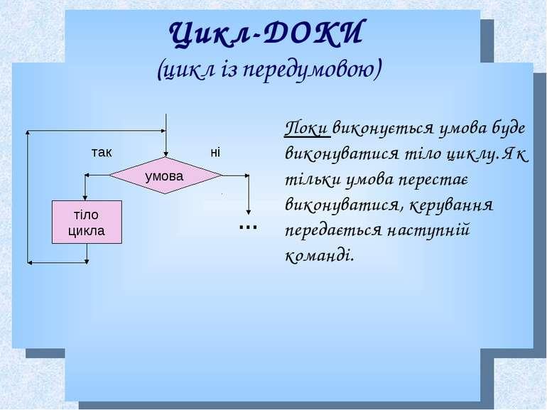 Цикл-ДОКИ (цикл із передумовою) Поки виконується умова буде виконуватися тіло...
