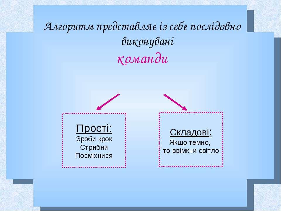 Алгоритм представляє із себе послідовно виконувані команди Прості: Зроби крок...