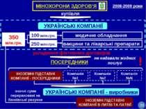 2008-2009 роки вакцини та лікарські препарати 100 млн.грн. медичне обладнання...