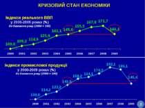 Індекси реального ВВП у 2000-2009 роках (%) до базового року (2000 = 100) Інд...
