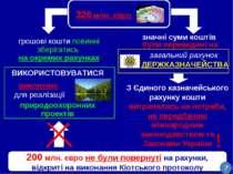 320 млн. євро значні суми коштів були переведені на загальний рахунок ДЕРЖКАЗ...