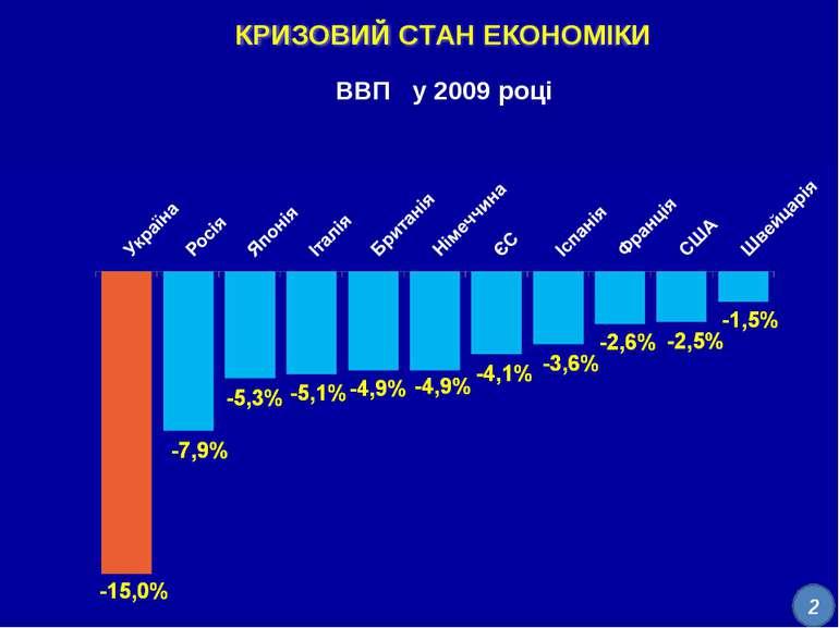 ВВП у 2009 році 2-1 2