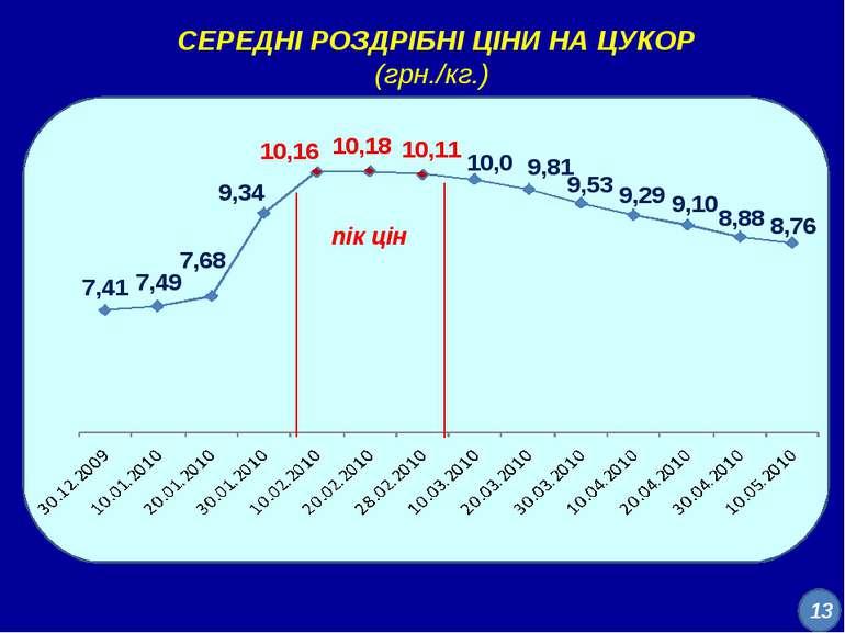 СЕРЕДНІ РОЗДРІБНІ ЦІНИ НА ЦУКОР (грн./кг.) пік цін 13
