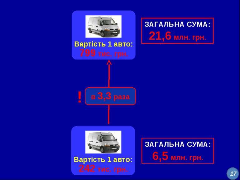 Вартість 1 авто: 799 тис. грн. ! в 3,3 раза Вартість 1 авто: 242 тис. грн. ЗА...