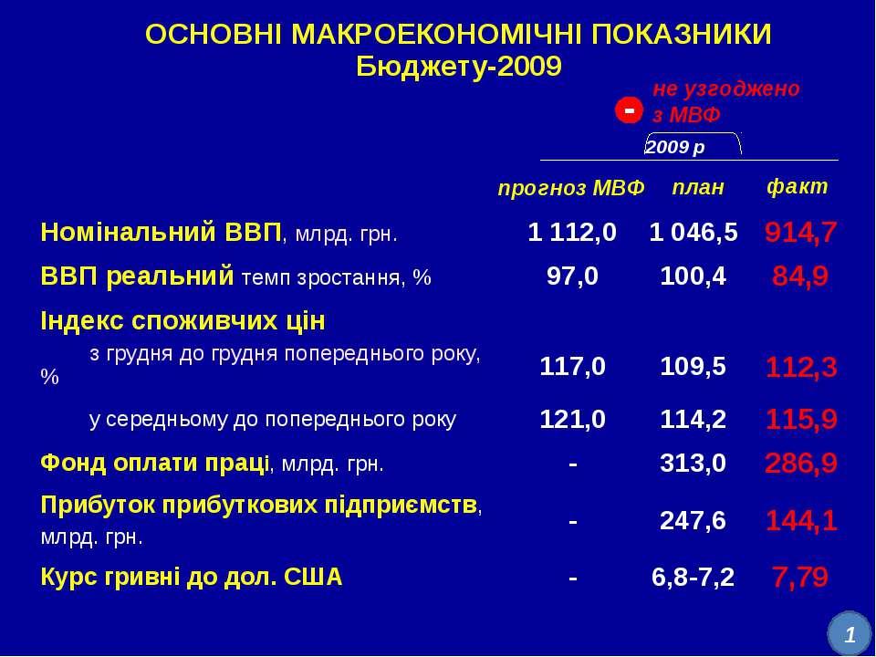 прогноз МВФ факт план 2009 р. ОСНОВНІ МАКРОЕКОНОМІЧНІ ПОКАЗНИКИ Бюджету-2009 ...