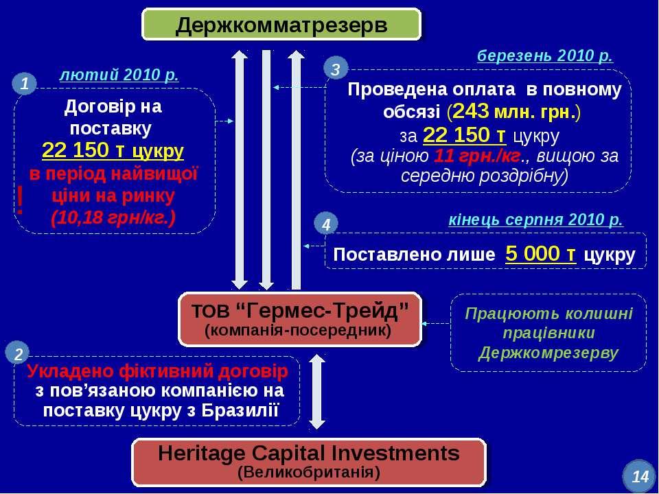 """Держкомматрезерв ТОВ """"Гермес-Трейд"""" (компанія-посередник) Heritage Capital In..."""