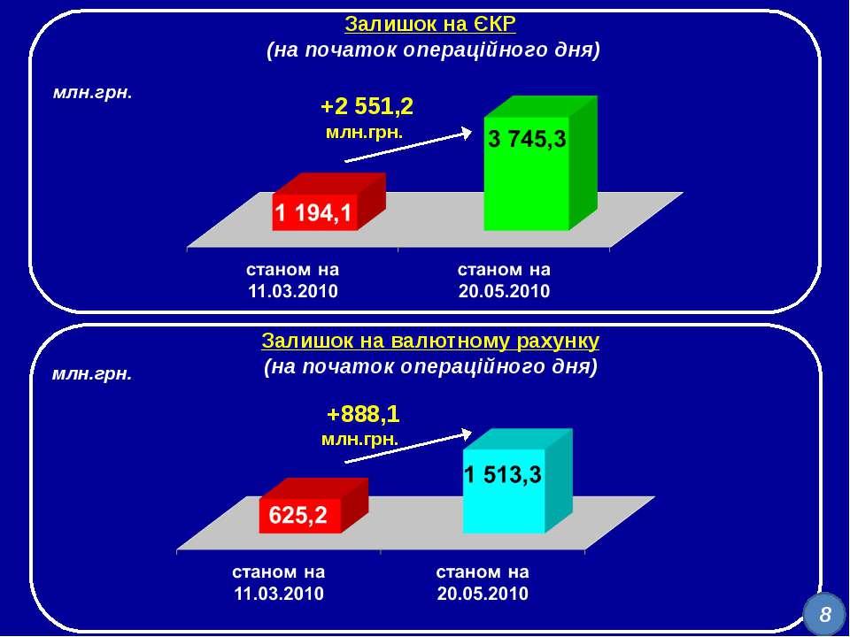 Залишок на ЄКР (на початок операційного дня) Залишок на валютному рахунку (на...