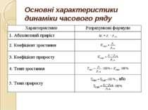 Основні характеристики динаміки часового ряду