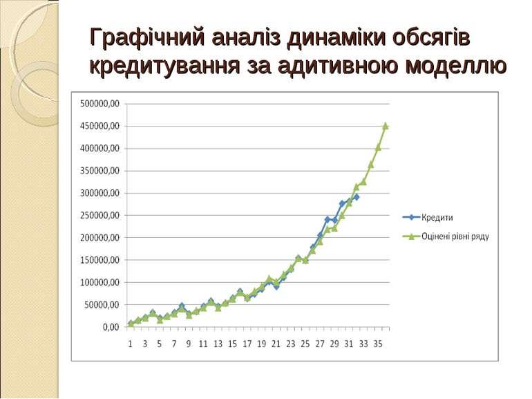 Графічний аналіз динаміки обсягів кредитування за адитивною моделлю