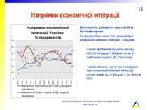 Напрямки економічної інтеграції Ментальність ділових кіл перестає бути багато...