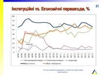 Інституційні vs. Економічні перешкоди, % Інститут економічних досліджень та п...