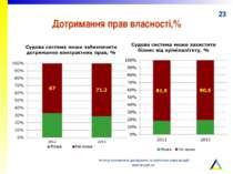 Дотримання прав власності,% Інститут економічних досліджень та політичних кон...