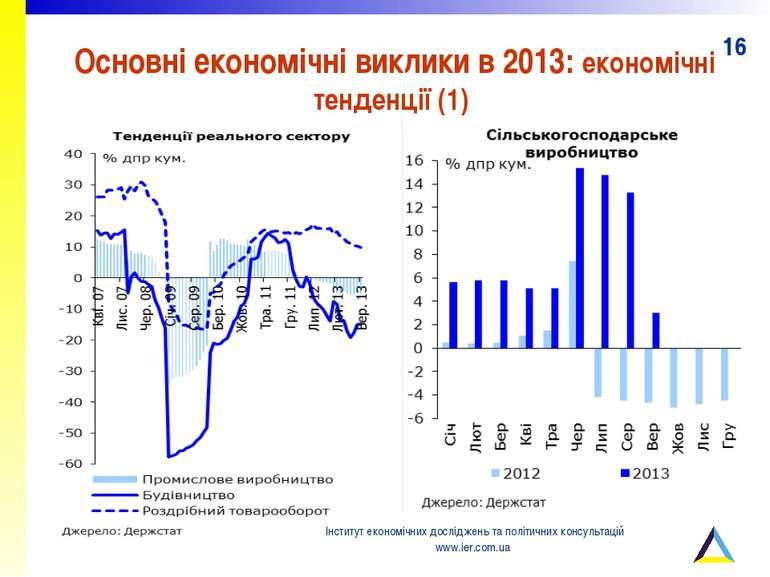 Основні економічні виклики в 2013: економічні тенденції (1) Інститут економіч...