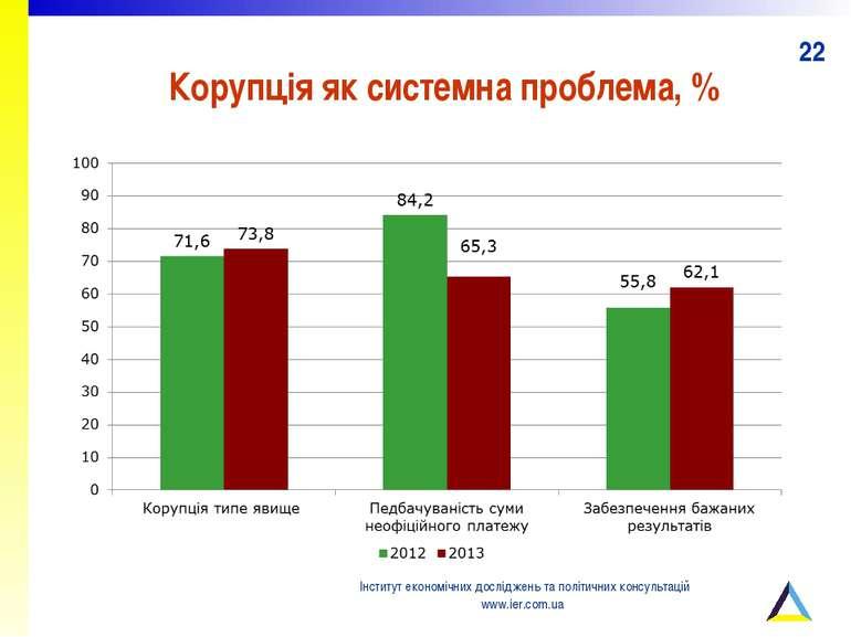 Корупція як системна проблема, % Інститут економічних досліджень та політични...