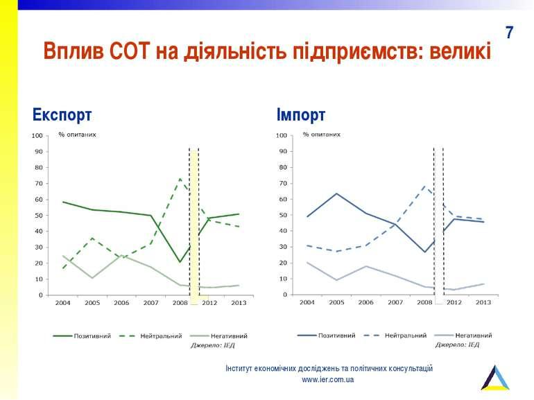 Вплив СОТ на діяльність підприємств: великі Експорт Імпорт Інститут економічн...