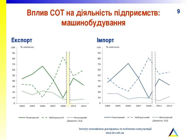Вплив СОТ на діяльність підприємств: машинобудування Експорт Імпорт Інститут ...