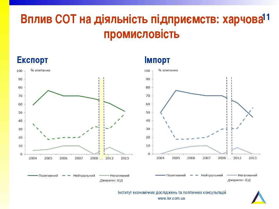 Вплив СОТ на діяльність підприємств: харчова промисловість Експорт Імпорт Інс...