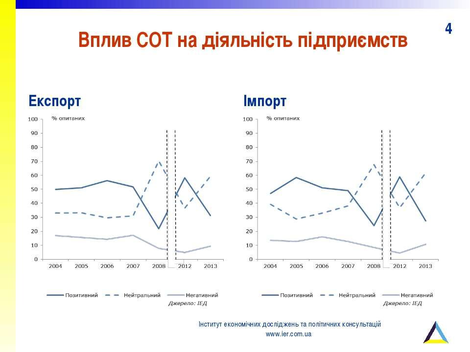 Вплив СОТ на діяльність підприємств Експорт Імпорт Інститут економічних дослі...