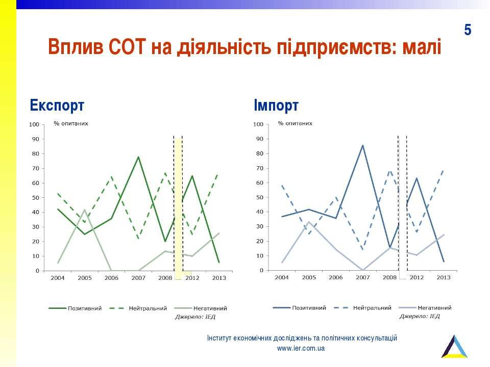 Вплив СОТ на діяльність підприємств: малі Експорт Імпорт Інститут економічних...