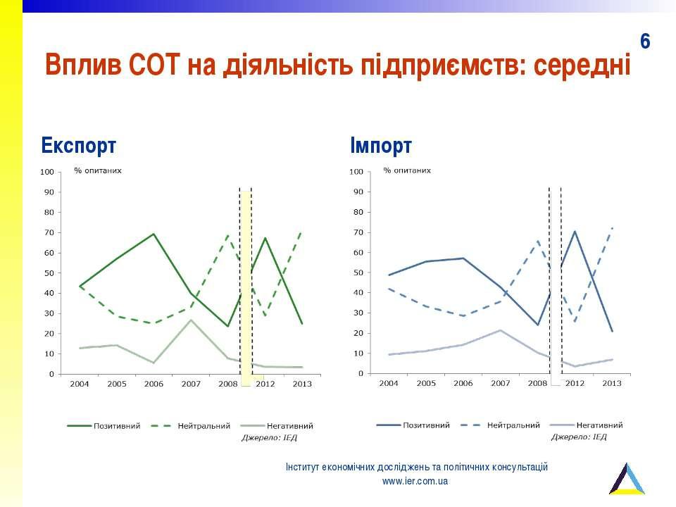 Вплив СОТ на діяльність підприємств: середні Експорт Імпорт Інститут економіч...