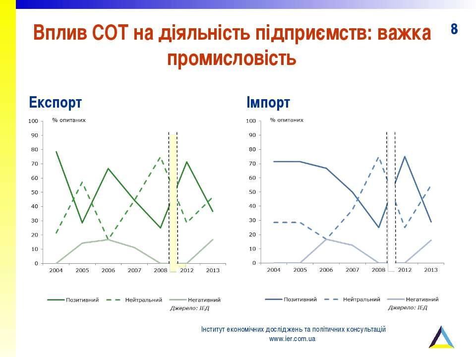Вплив СОТ на діяльність підприємств: важка промисловість Експорт Імпорт Інсти...